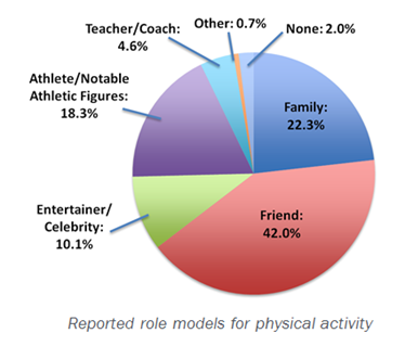 reported role models for physical activity